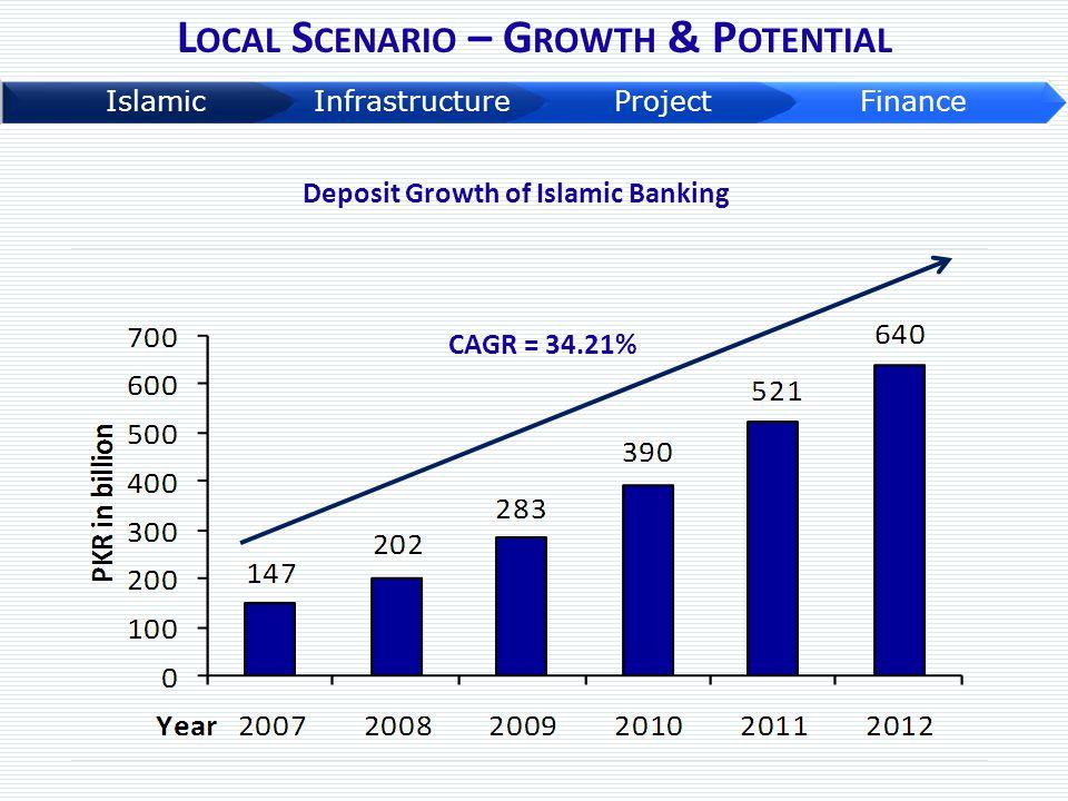 L OCAL S CENARIO – G ROWTH & P OTENTIAL Deposit Growth of Islamic Banking CAGR = 34.21%