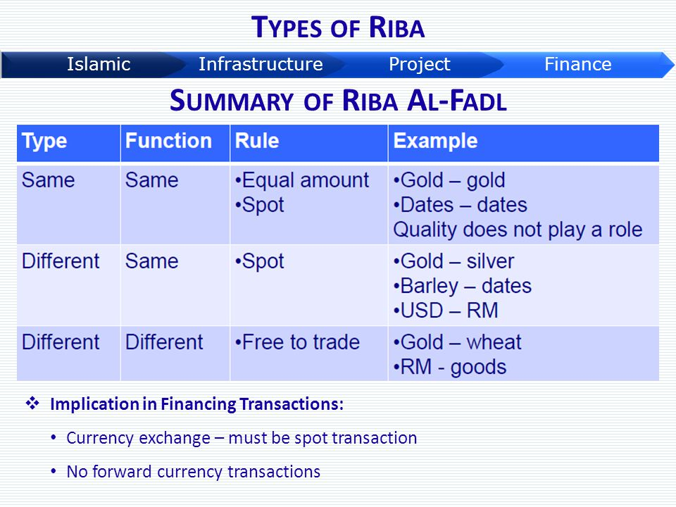 T YPES OF R IBA S UMMARY OF R IBA A L -F ADL  Implication in Financing Transactions: Currency exchange – must be spot transaction No forward currency