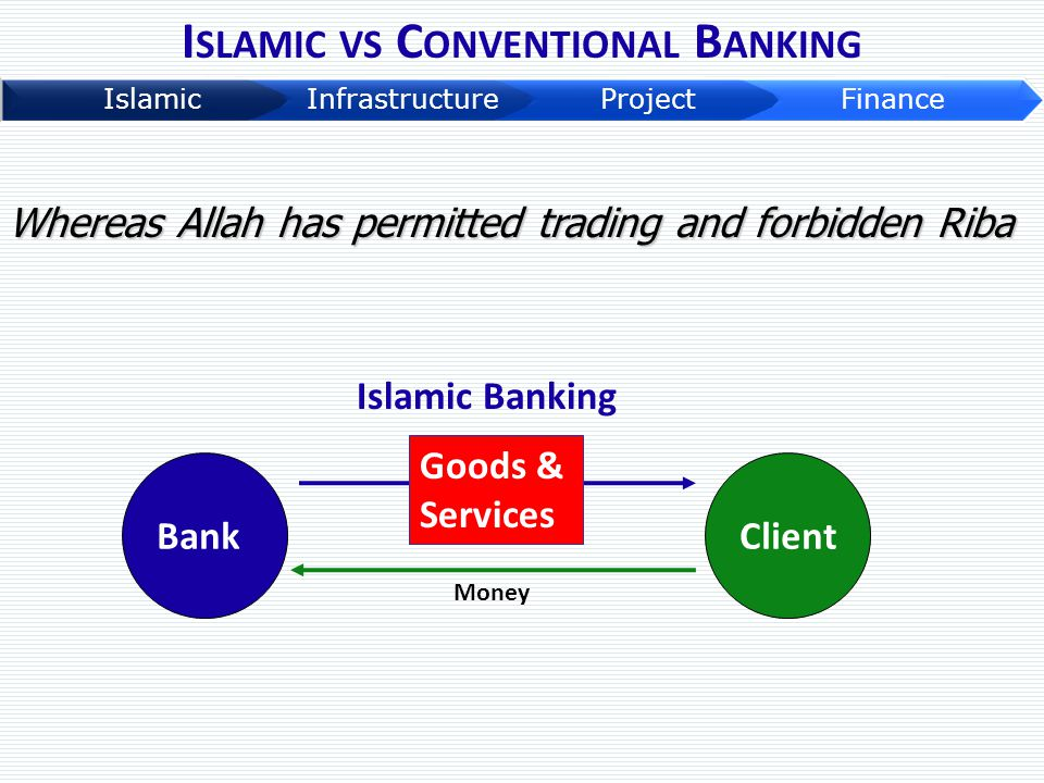 I SLAMIC VS C ONVENTIONAL B ANKING Islamic Banking BankClient Money Goods & Services Whereas Allah has permitted trading and forbidden Riba
