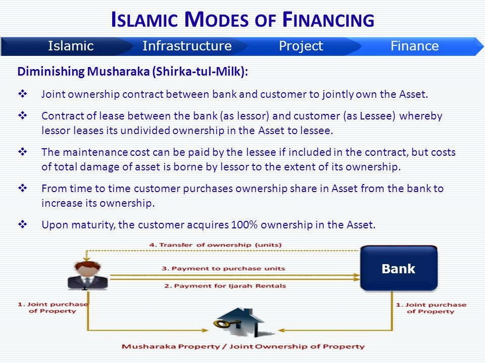 Diminishing Musharaka (Shirka-tul-Milk):  Joint ownership contract between bank and customer to jointly own the Asset.  Contract of lease between th