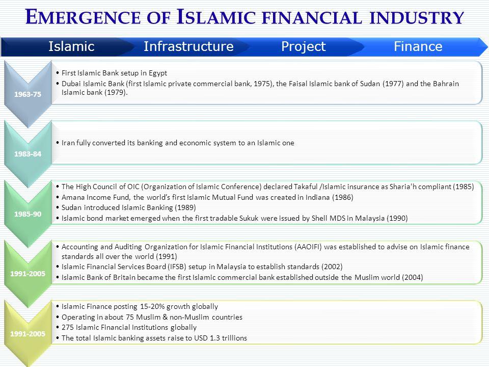 E MERGENCE OF I SLAMIC FINANCIAL INDUSTRY