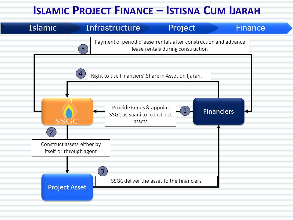 I SLAMIC P ROJECT F INANCE – I STISNA C UM I JARAH Financiers Provide Funds & appoint SSGC as Saani to construct assets 1 SSGC deliver the asset to th