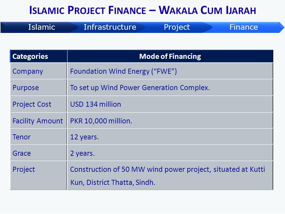 "CategoriesMode of Financing CompanyFoundation Wind Energy (""FWE"") PurposeTo set up Wind Power Generation Complex. Project CostUSD 134 million Facility"