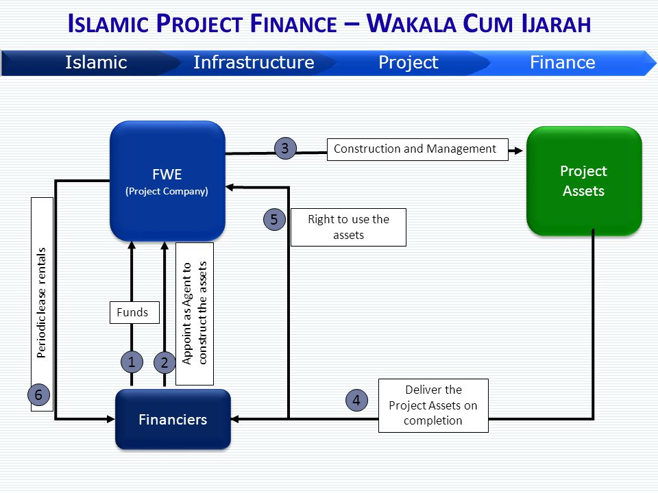 Financiers FWE (Project Company) FWE (Project Company) Construction and Management Funds 1 3 Project Assets Right to use the assets Deliver the Projec