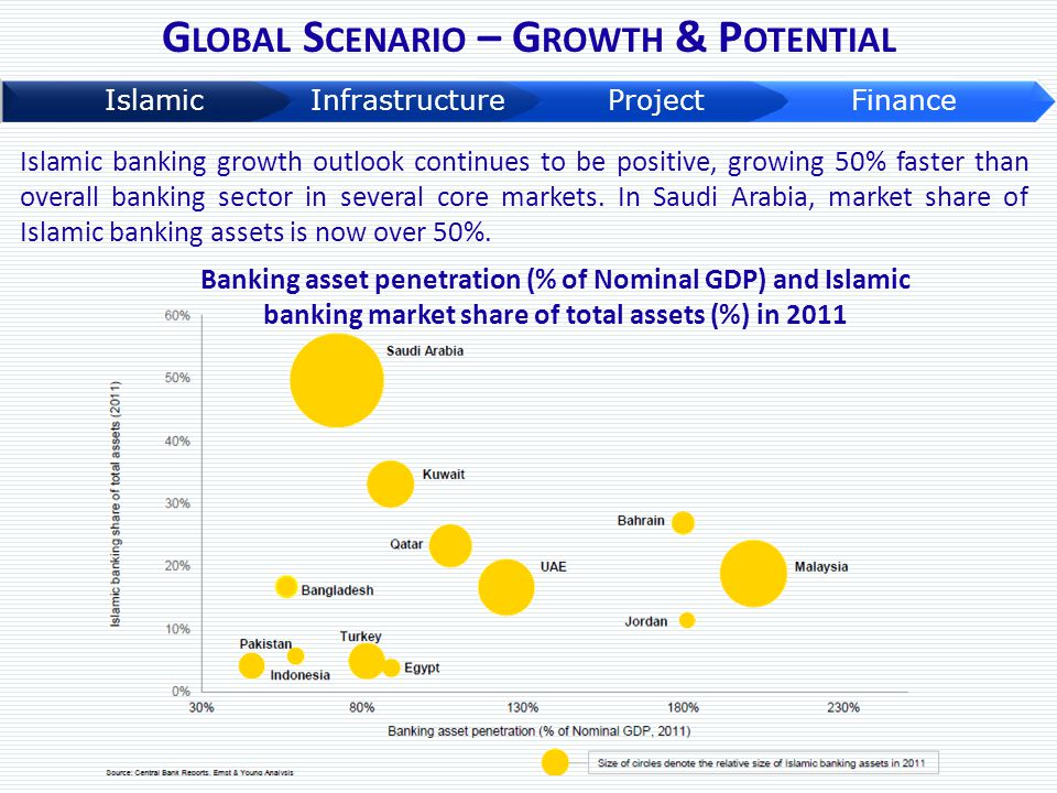 Top 20 Islamic banks make up 55% of the total Islamic banking assets and are concentrated in 7 countries, include: Saudi Arabia, Kuwait, UAE, Bahrain, Qatar, Malaysia and Turkey  Top three markets for Islamic Banking Assets (2011) Saudi Arabia (US$207 billion) Malaysia (US$ 106 billion) UAE (US$75 billion)  New markets embracing Islamic Financial Industry are Egypt (Issuing sovereign Sukuks & developing new regulatory framework for Islamic Banks) Iraq (contemplating Islamic Banking legislation) Libya (implementing its Islamic Banking framework) Indonesia (Bank Indonesia projects that in 2013, growth of Islamic banking assets will be in the range of 36% to 58%)