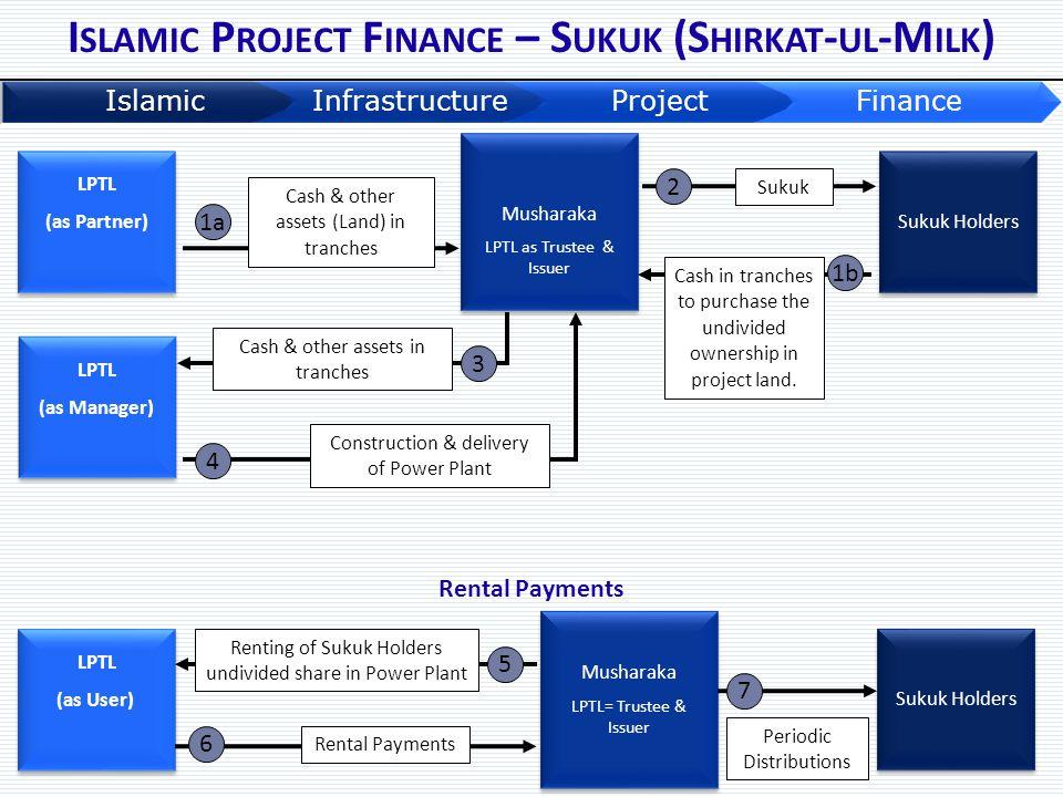 Sukuk Holders LPTL (as Partner) LPTL (as Partner) Musharaka LPTL as Trustee & Issuer Musharaka LPTL as Trustee & Issuer LPTL (as Manager) LPTL (as Man