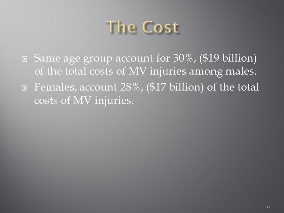  Same age group account for 30%, ($19 billion) of the total costs of MV injuries among males.