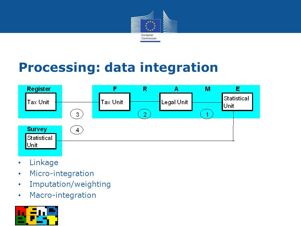 Processing: data integration Linkage Micro-integration Imputation/weighting Macro-integration