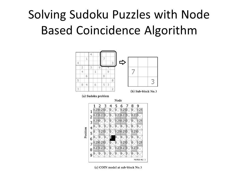 Solving Sudoku Puzzles with Node Based Coincidence Algorithm