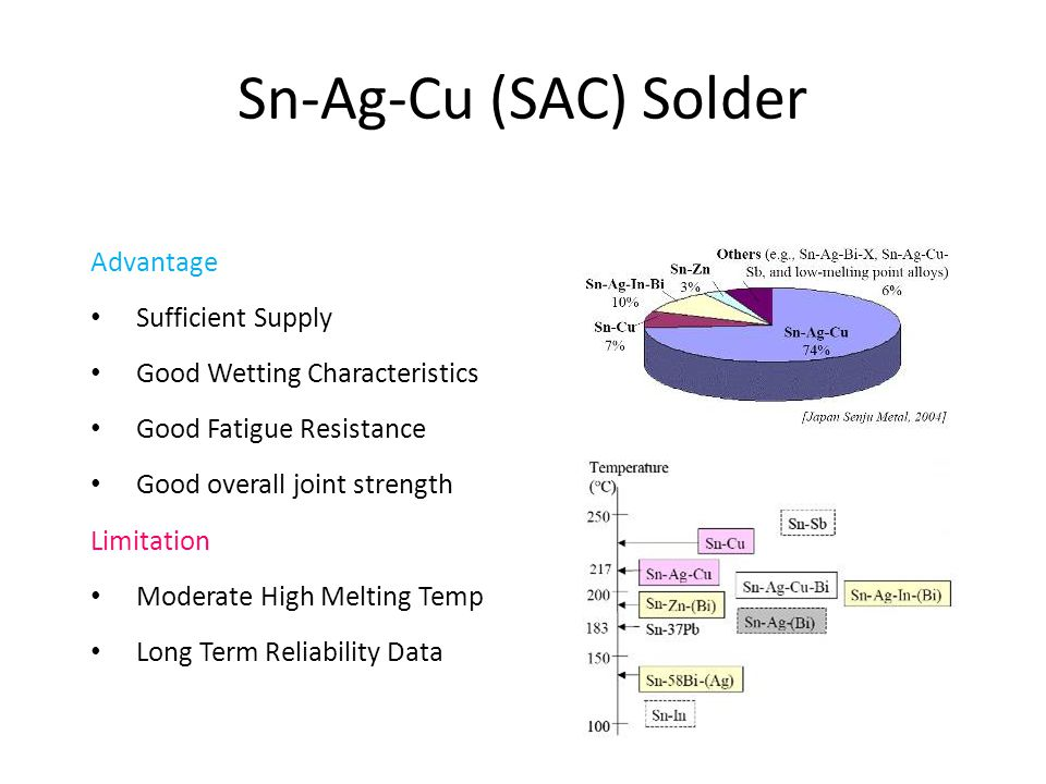 Sn-Ag-Cu (SAC) Solder Advantage Sufficient Supply Good Wetting Characteristics Good Fatigue Resistance Good overall joint strength Limitation Moderate High Melting Temp Long Term Reliability Data