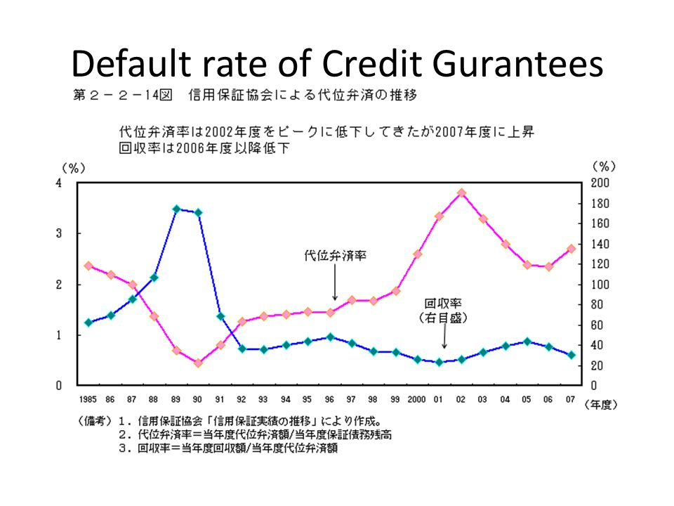 Default rate of Credit Gurantees