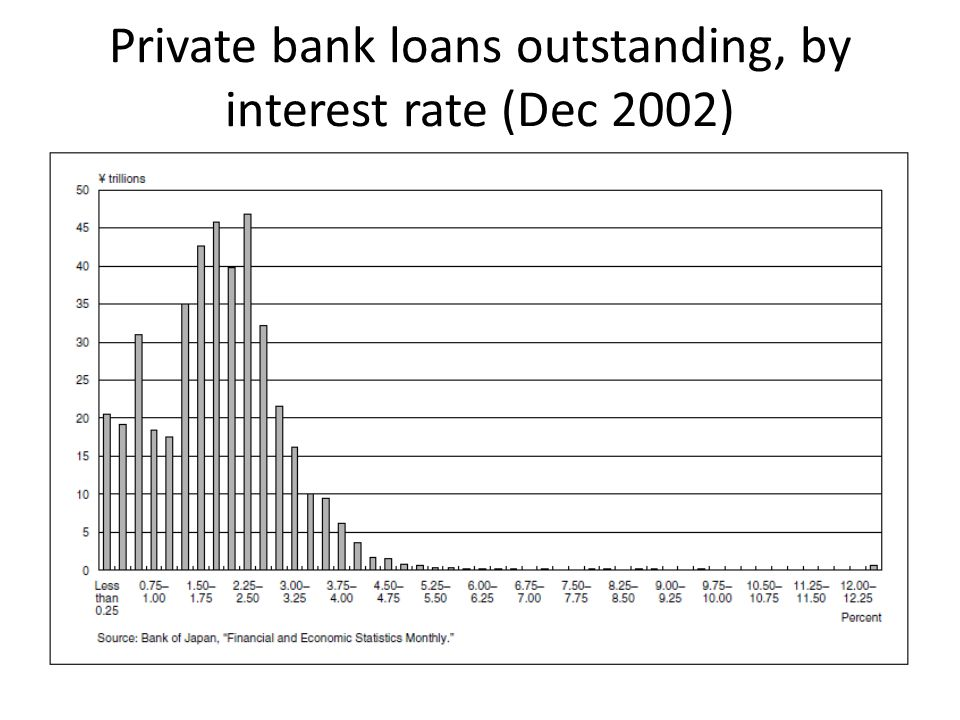 Private bank loans outstanding, by interest rate (Dec 2002)
