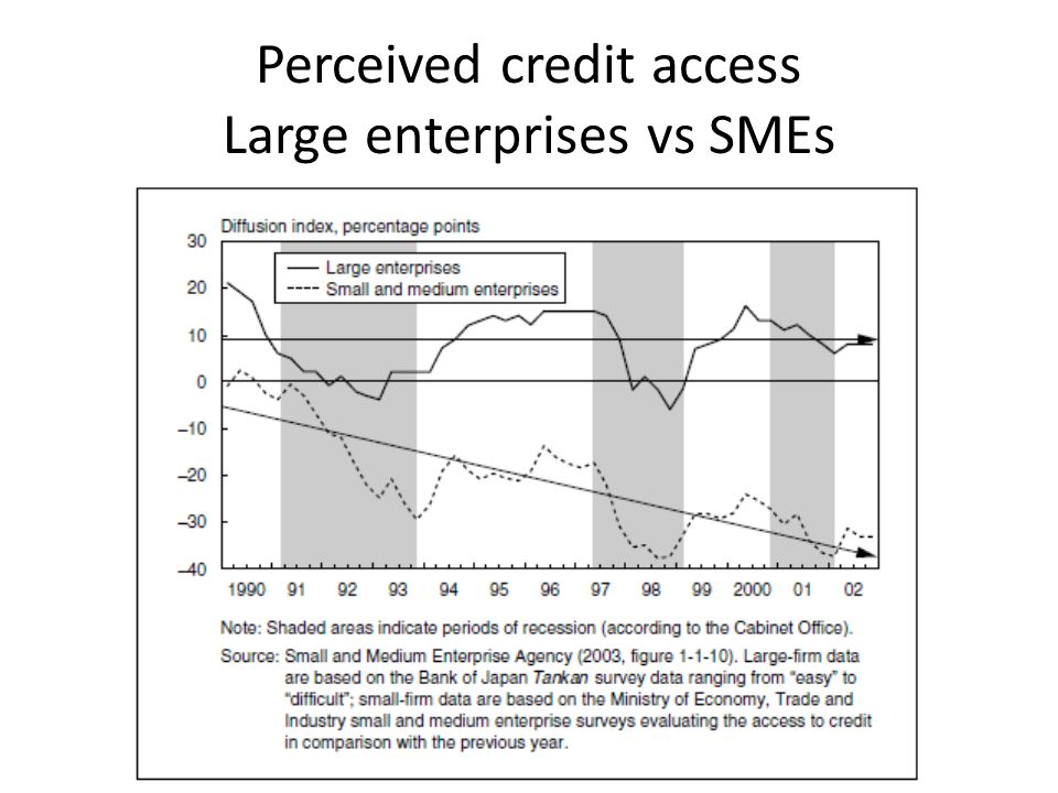 Perceived credit access Large enterprises vs SMEs