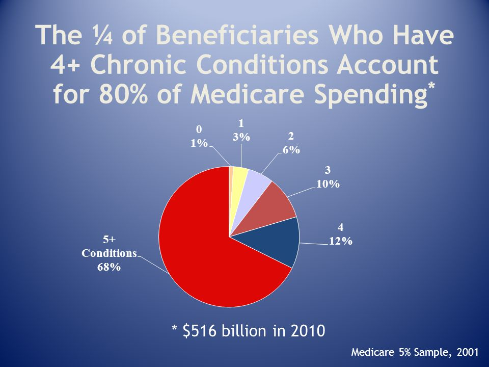 Medicare 5% Sample, 2001 The ¼ of Beneficiaries Who Have 4+ Chronic Conditions Account for 80% of Medicare Spending * * $516 billion in 2010