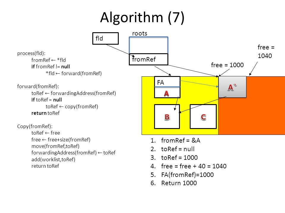 Algorithm (7) 1.fromRef = &A 2.toRef = null 3.toRef = 1000 4.free = free + 40 = 1040 5.FA(fromRef)=1000 6.Return 1000 free = 1000 free = 1040 fromRef
