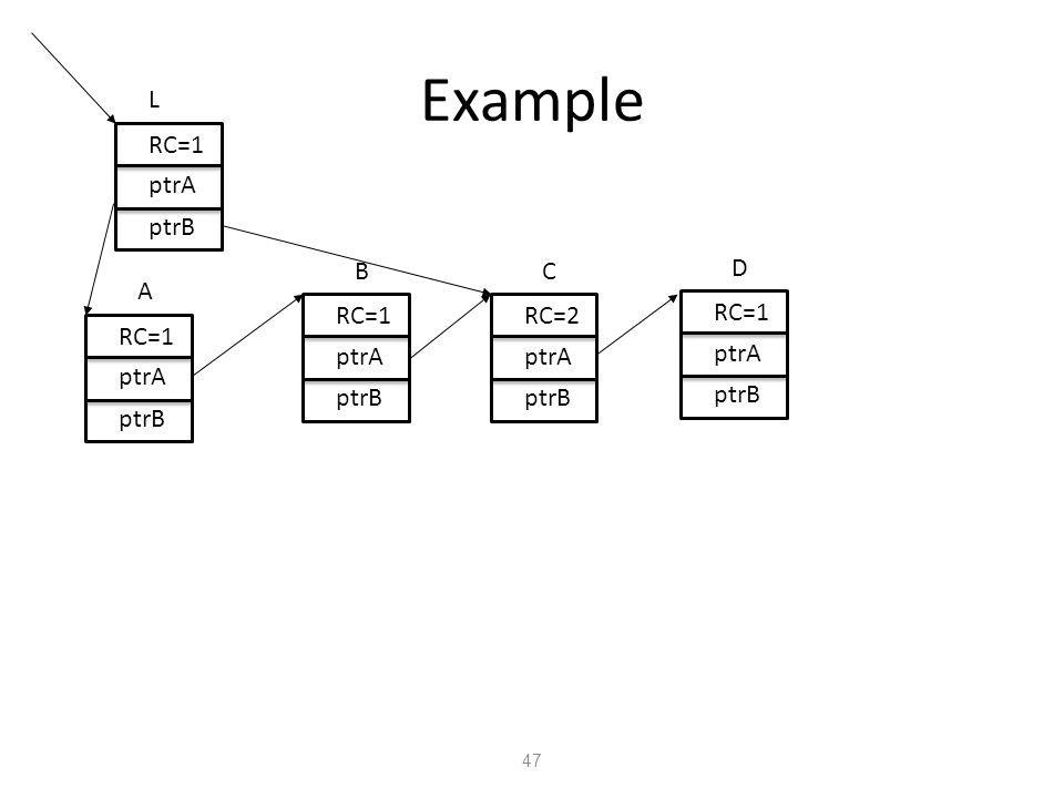 Example 47 L RC=1 ptrA ptrB RC=1 ptrA ptrB A RC=1 ptrA ptrB B RC=2 ptrA ptrB C RC=1 ptrA ptrB D