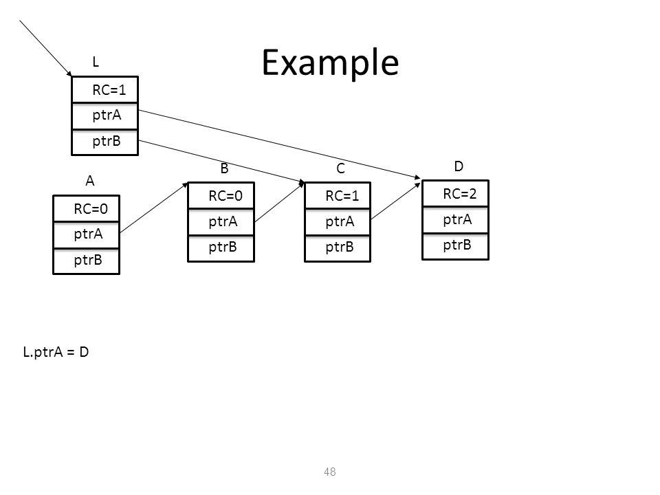 Example 48 L RC=1 ptrA ptrB RC=0 ptrA ptrB A RC=0 ptrA ptrB B RC=1 ptrA ptrB C RC=2 ptrA ptrB D L.ptrA = D