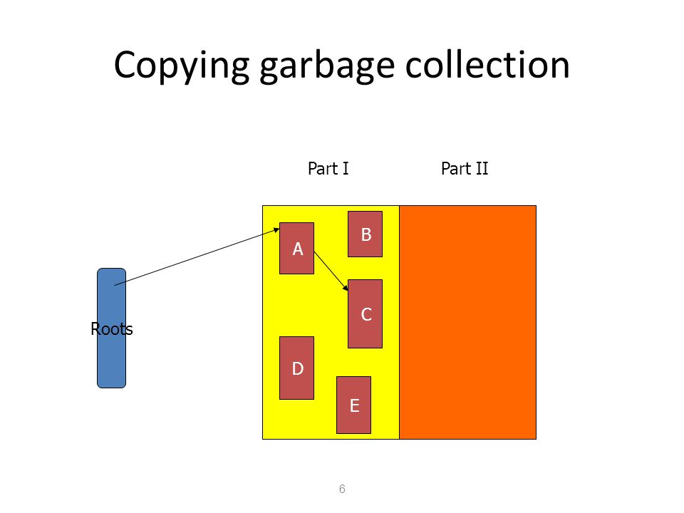 Copying garbage collection 6 Part IPart II Roots A D C B E
