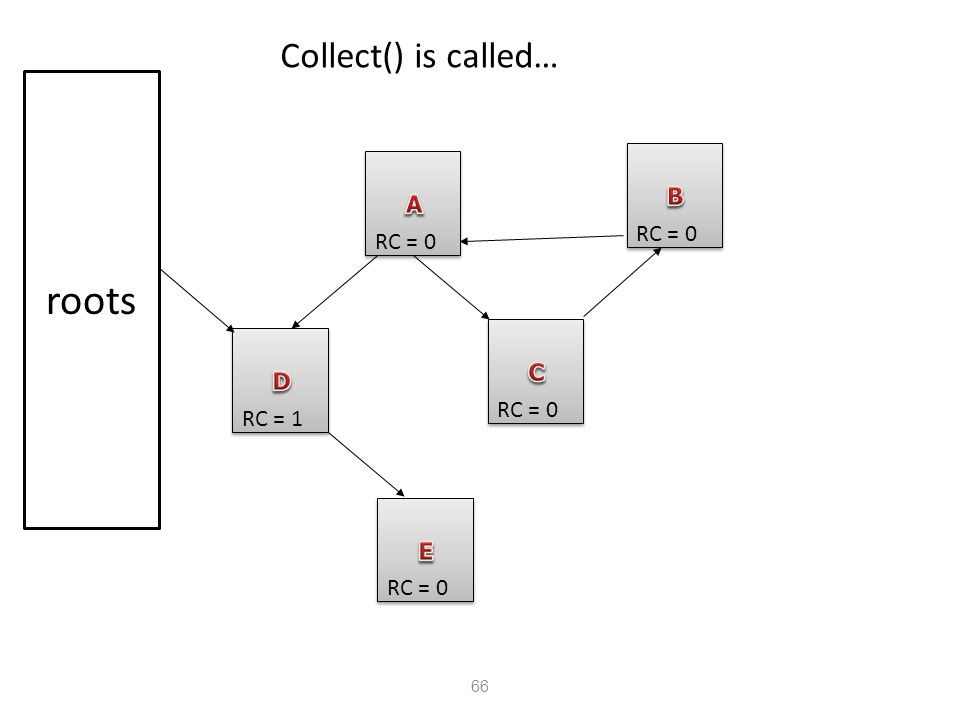 66 Collect() is called… RC = 1 RC = 0 roots RC = 0