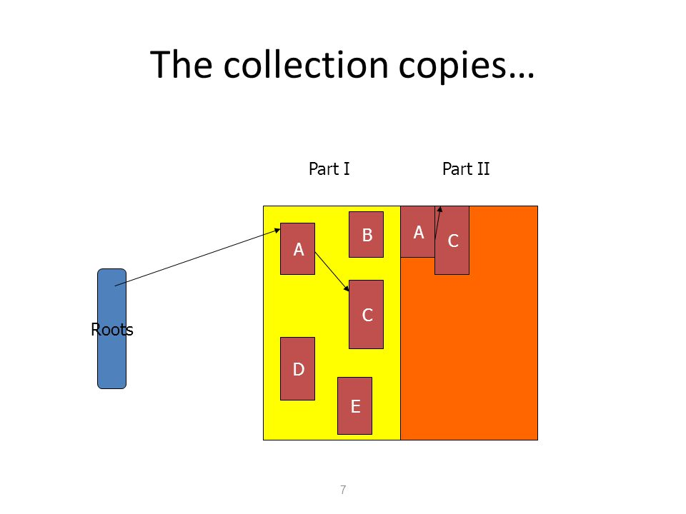 The collection copies… 7 Part IPart II Roots A D C B E A C