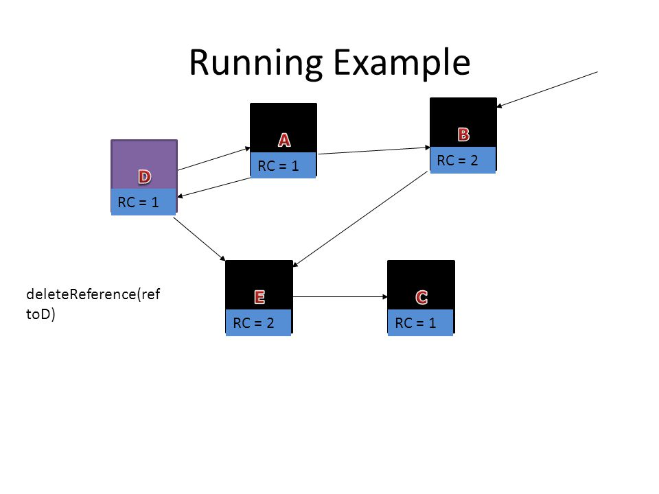 Running Example RC = 1 RC = 2 RC = 1 RC = 2 deleteReference(ref toD)