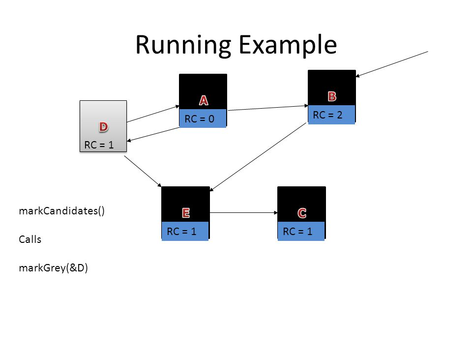 Running Example RC = 1 RC = 0 RC = 2 RC = 1 markCandidates() Calls markGrey(&D)