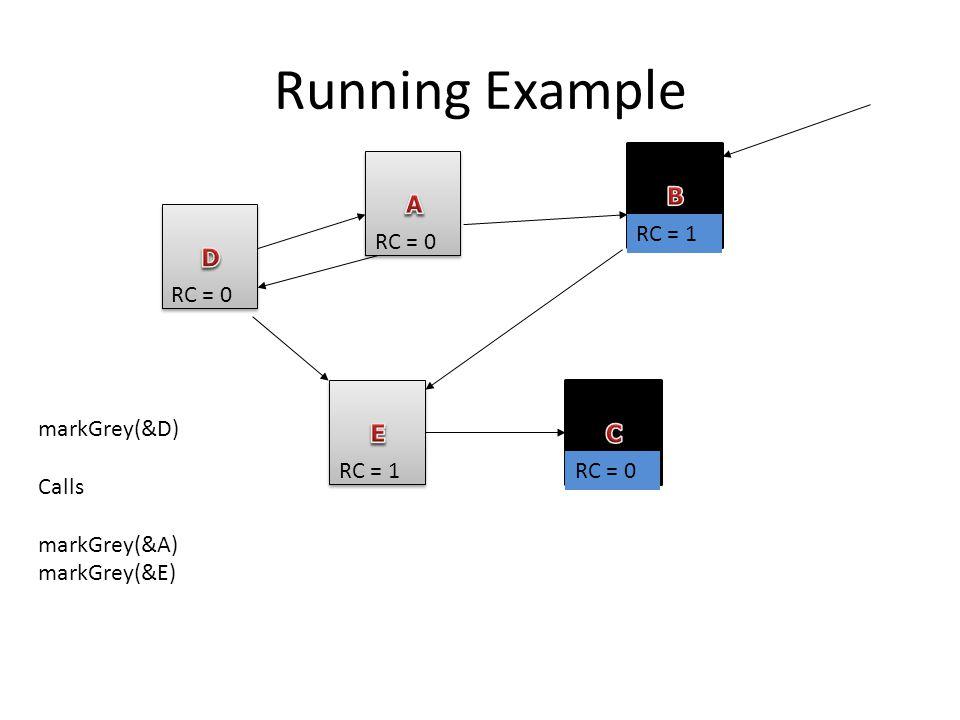 Running Example RC = 0 RC = 1 RC = 0 RC = 1 markGrey(&D) Calls markGrey(&A) markGrey(&E)