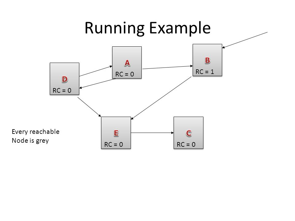 Running Example RC = 0 RC = 1 RC = 0 Every reachable Node is grey