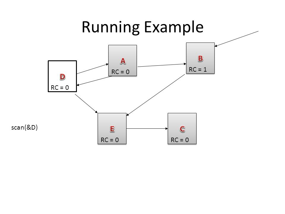 Running Example RC = 0 RC = 1 RC = 0 scan(&D)