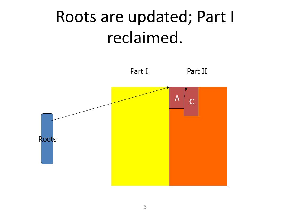 Roots are updated; Part I reclaimed. 8 Part IPart II Roots A C