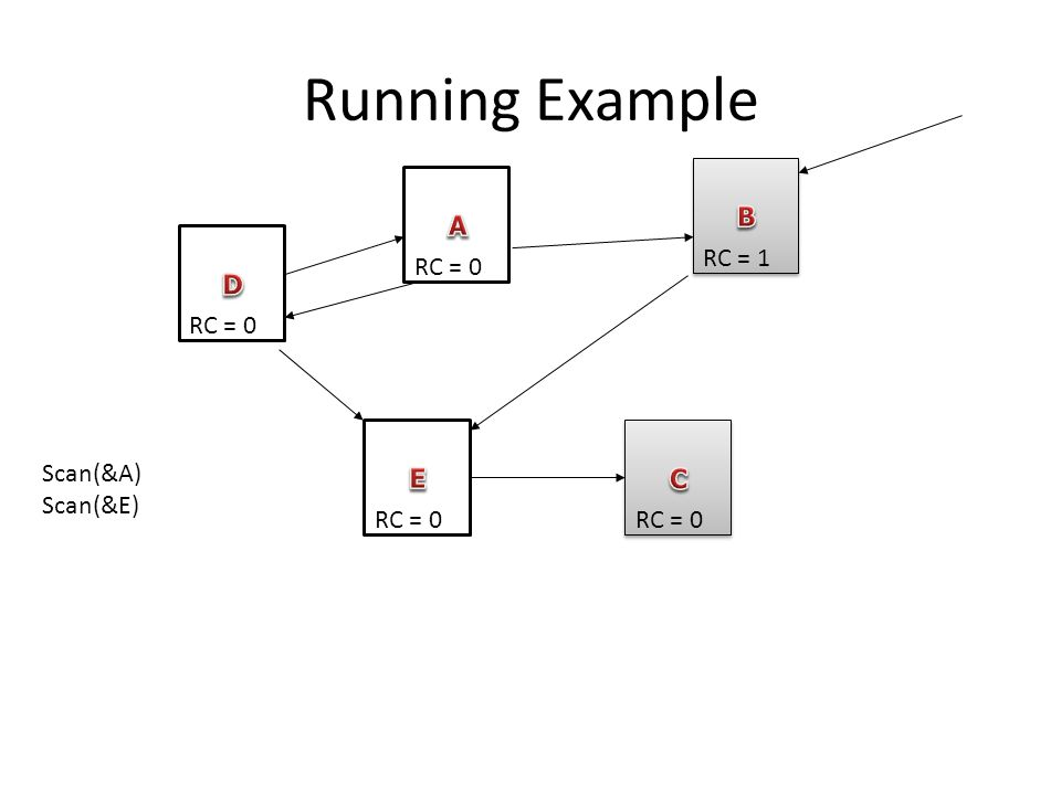 Running Example RC = 0 RC = 1 RC = 0 Scan(&A) Scan(&E)