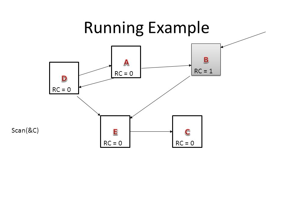 Running Example RC = 0 RC = 1 RC = 0 Scan(&C)