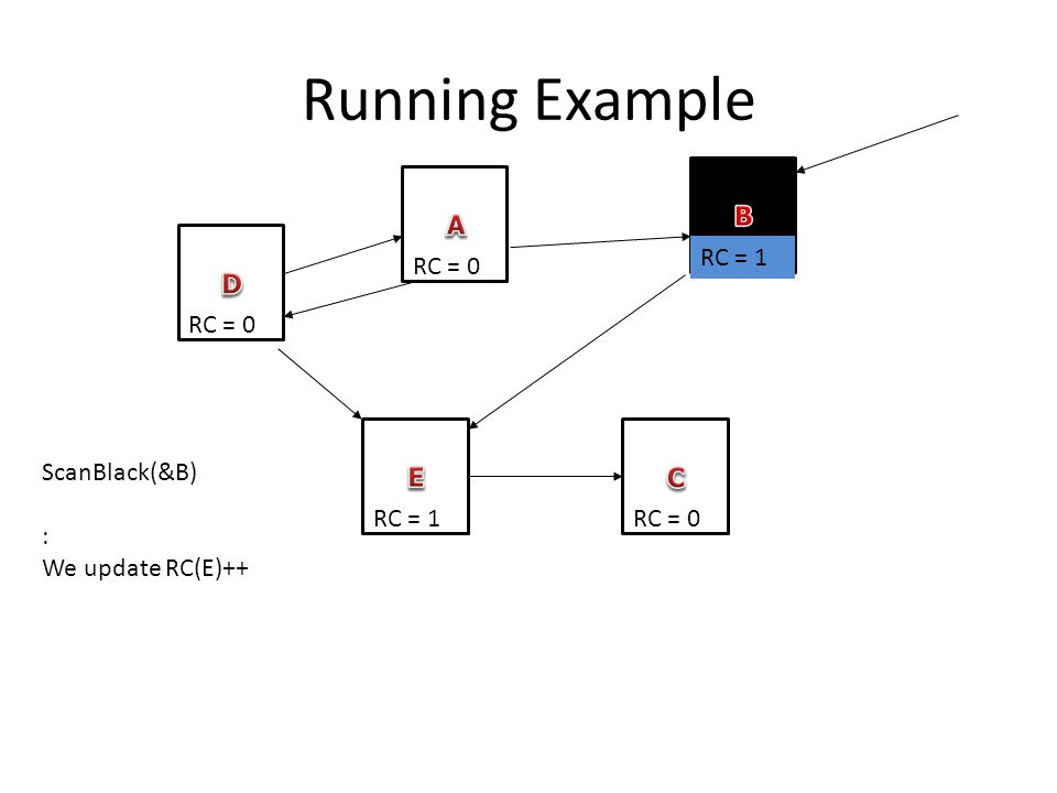 Running Example RC = 0 RC = 1 RC = 0 RC = 1 ScanBlack(&B) : We update RC(E)++