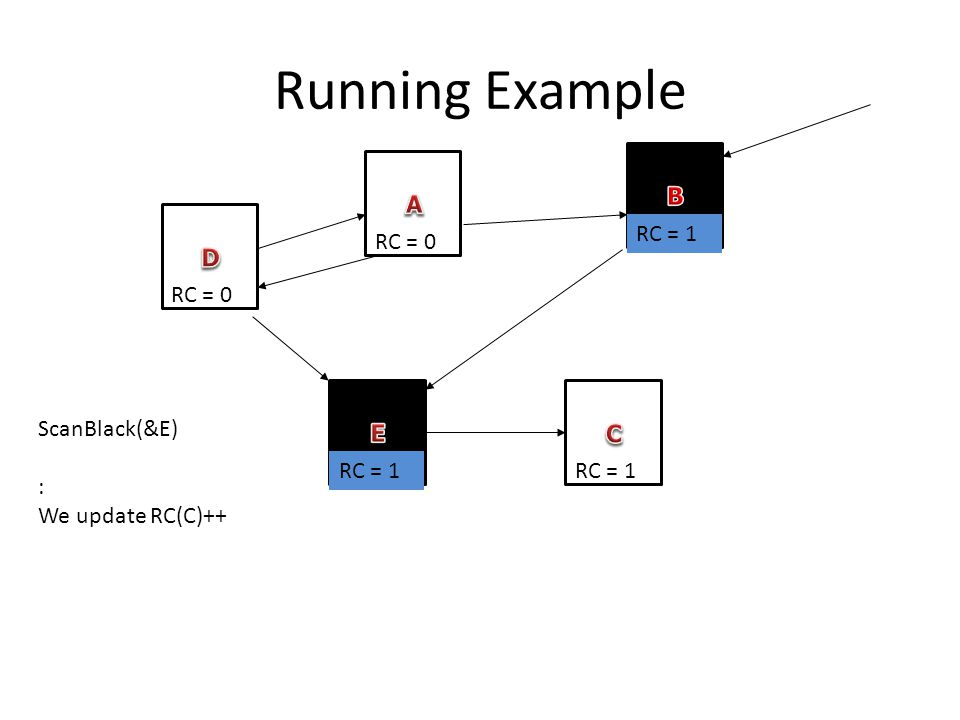 Running Example RC = 0 RC = 1 ScanBlack(&E) : We update RC(C)++