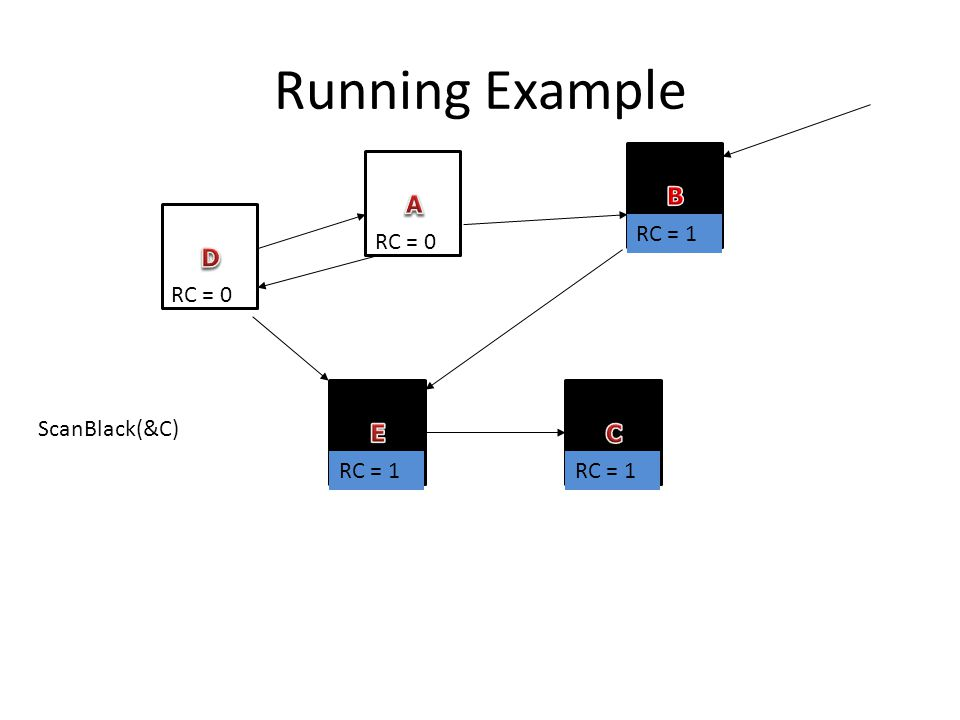 Running Example RC = 0 RC = 1 ScanBlack(&C)