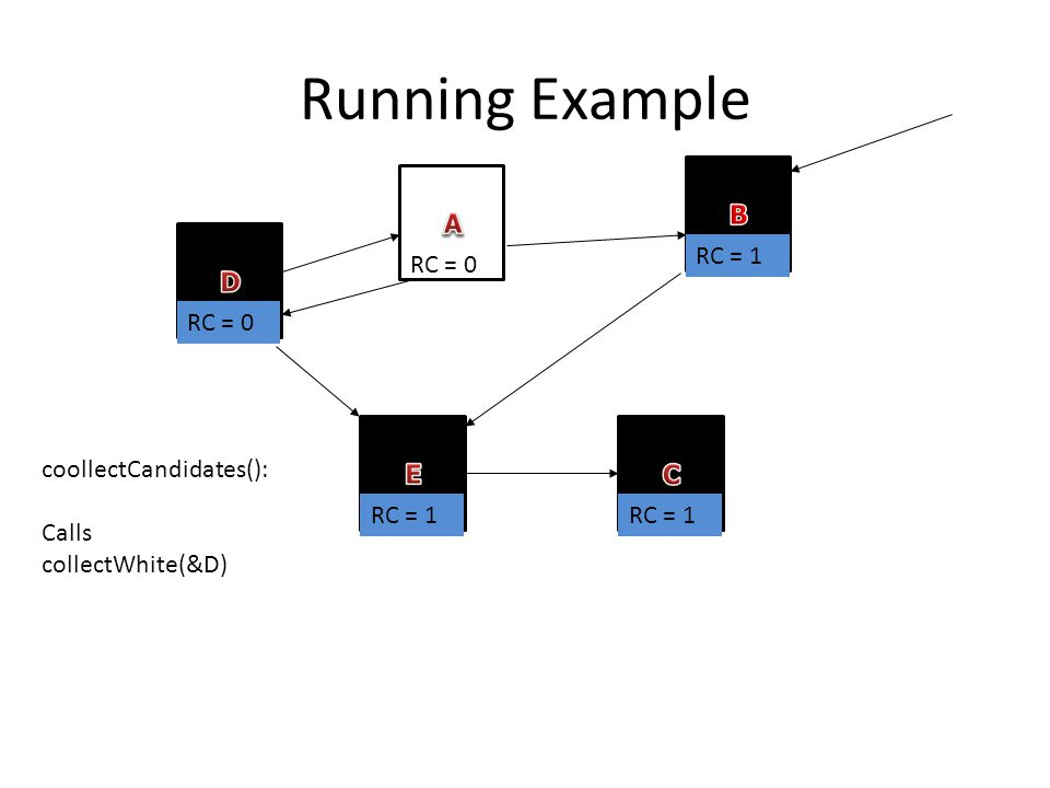 Running Example RC = 0 RC = 1 coollectCandidates(): Calls collectWhite(&D)