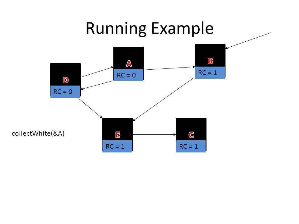 Running Example RC = 0 RC = 1 collectWhite(&A)