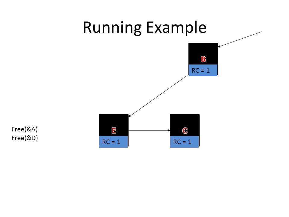 Running Example RC = 1 Free(&A) Free(&D)