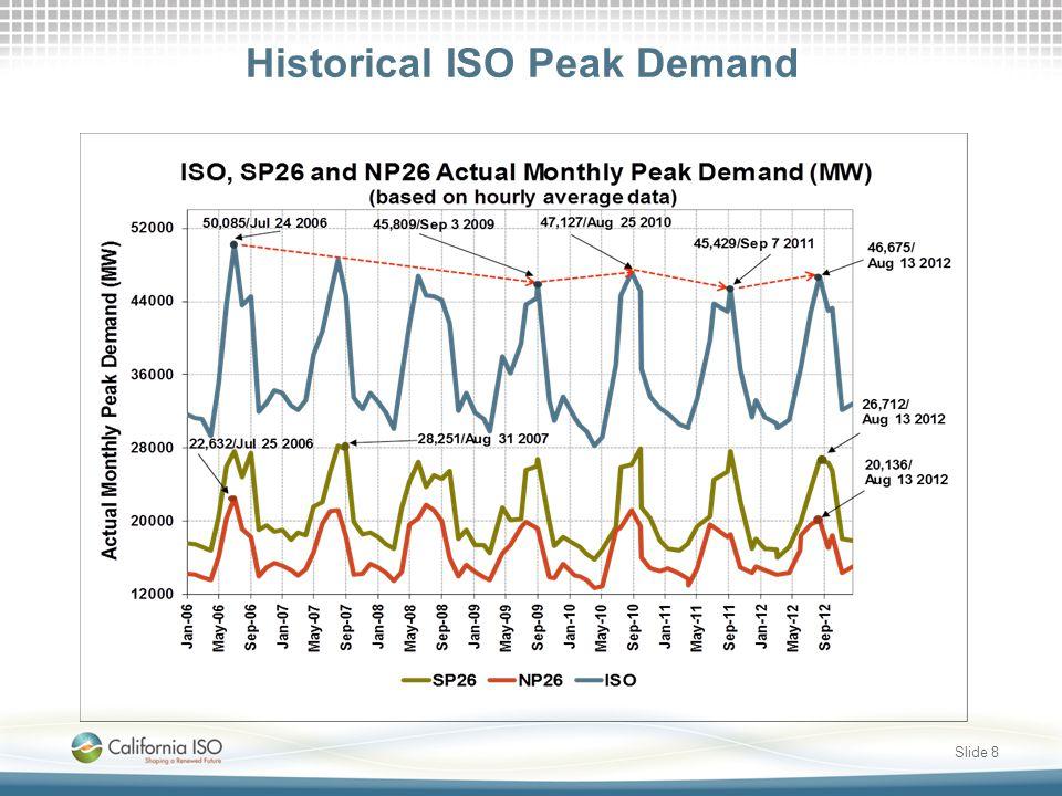 Historical ISO Peak Demand Slide 8