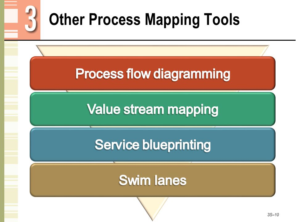 Other Process Mapping Tools 3S–10
