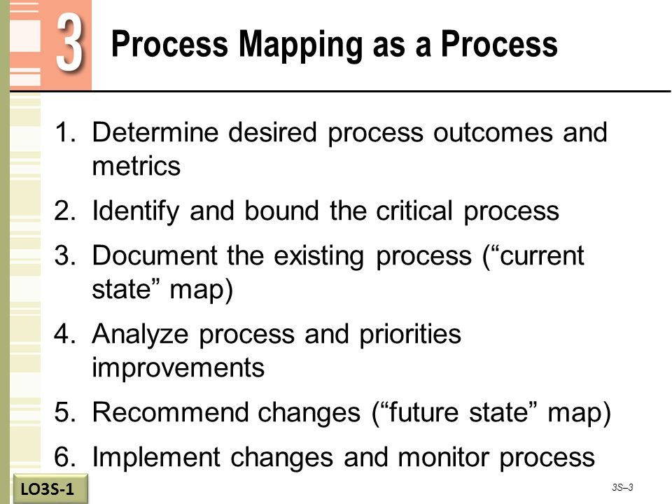 Process Mapping as a Process 1.Determine desired process outcomes and metrics 2.Identify and bound the critical process 3.Document the existing process ( current state map) 4.Analyze process and priorities improvements 5.Recommend changes ( future state map) 6.Implement changes and monitor process 3S–3 LO3S-1