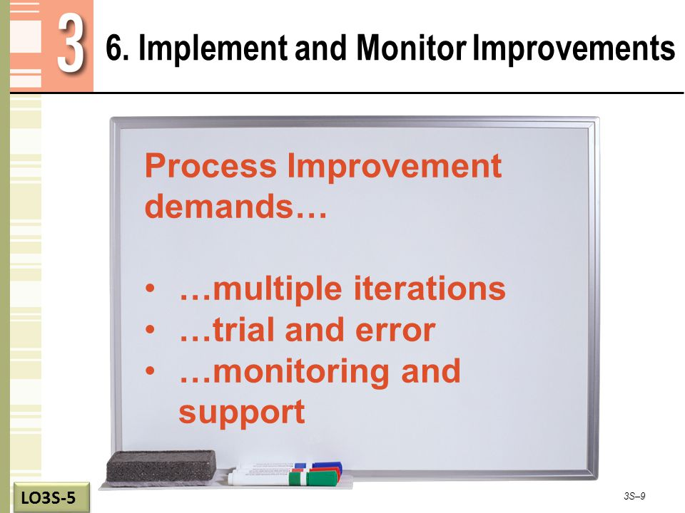 6. Implement and Monitor Improvements 3S–9 LO3S-5 Process Improvement demands… …multiple iterations …trial and error …monitoring and support