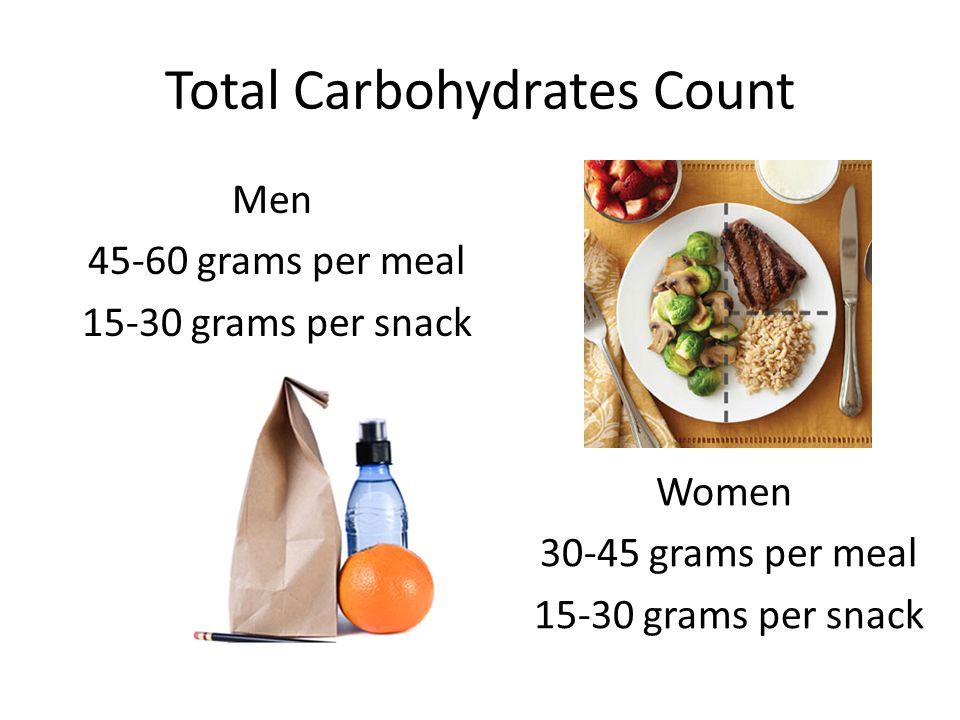 Total Carbohydrates Count Men 45-60 grams per meal 15-30 grams per snack Women 30-45 grams per meal 15-30 grams per snack