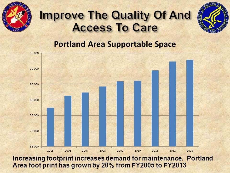 Increasing footprint increases demand for maintenance.