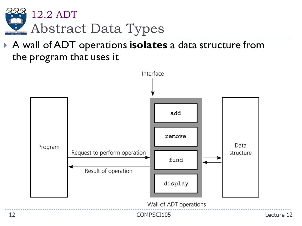 12.2 ADT Abstract Data Types  A wall of ADT operations isolates a data structure from the program that uses it Lecture 12COMPSCI10512