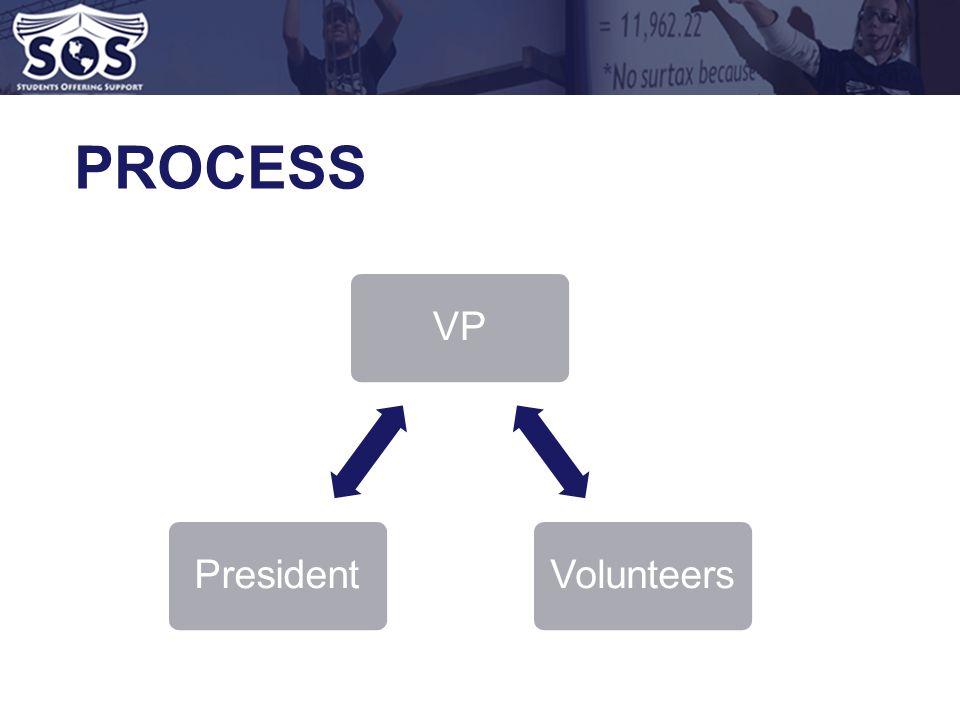 VPVolunteersPresident PROCESS