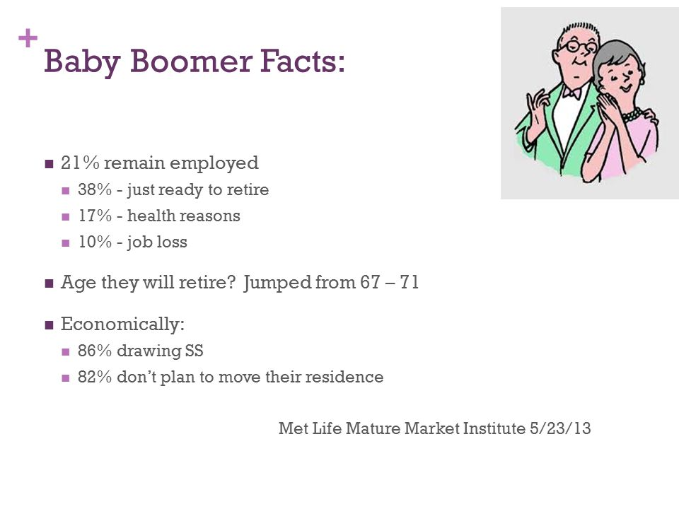 + Baby Boomer Facts: 21% remain employed 38% - just ready to retire 17% - health reasons 10% - job loss Age they will retire.