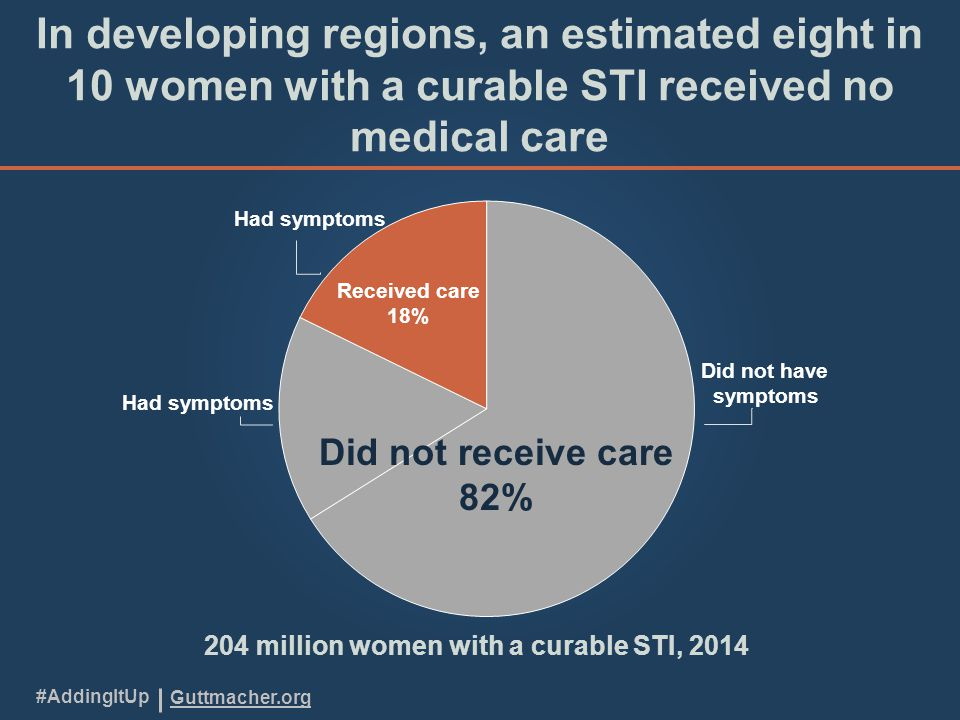 Guttmacher.org #AddingItUp In developing regions, an estimated eight in 10 women with a curable STI received no medical care 204 million women with a curable STI, 2014
