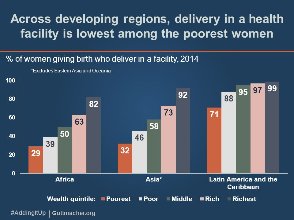 Guttmacher.org #AddingItUp Across developing regions, delivery in a health facility is lowest among the poorest women % of women giving birth who deliver in a facility, 2014 *Excludes Eastern Asia and Oceania