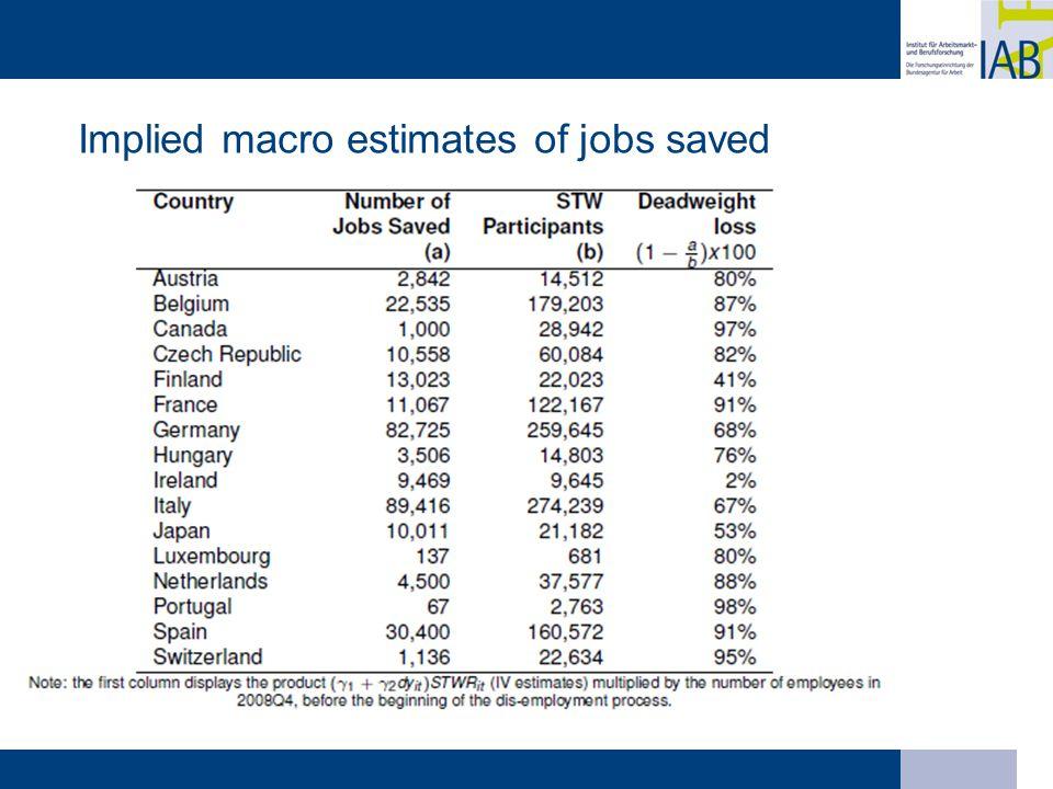 Implied macro estimates of jobs saved